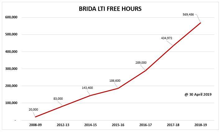 brida-lti-graph-2019-april